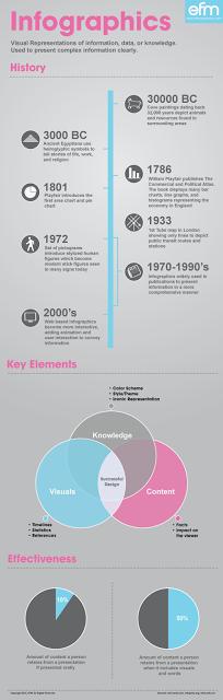 infographice
